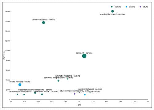 analisi-grafica-posizionamento-sito-web-grafico-di-disperisone