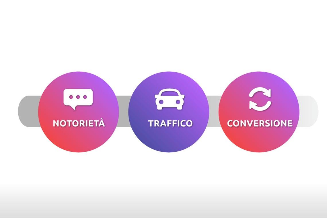 notorieta-traffico-conversione