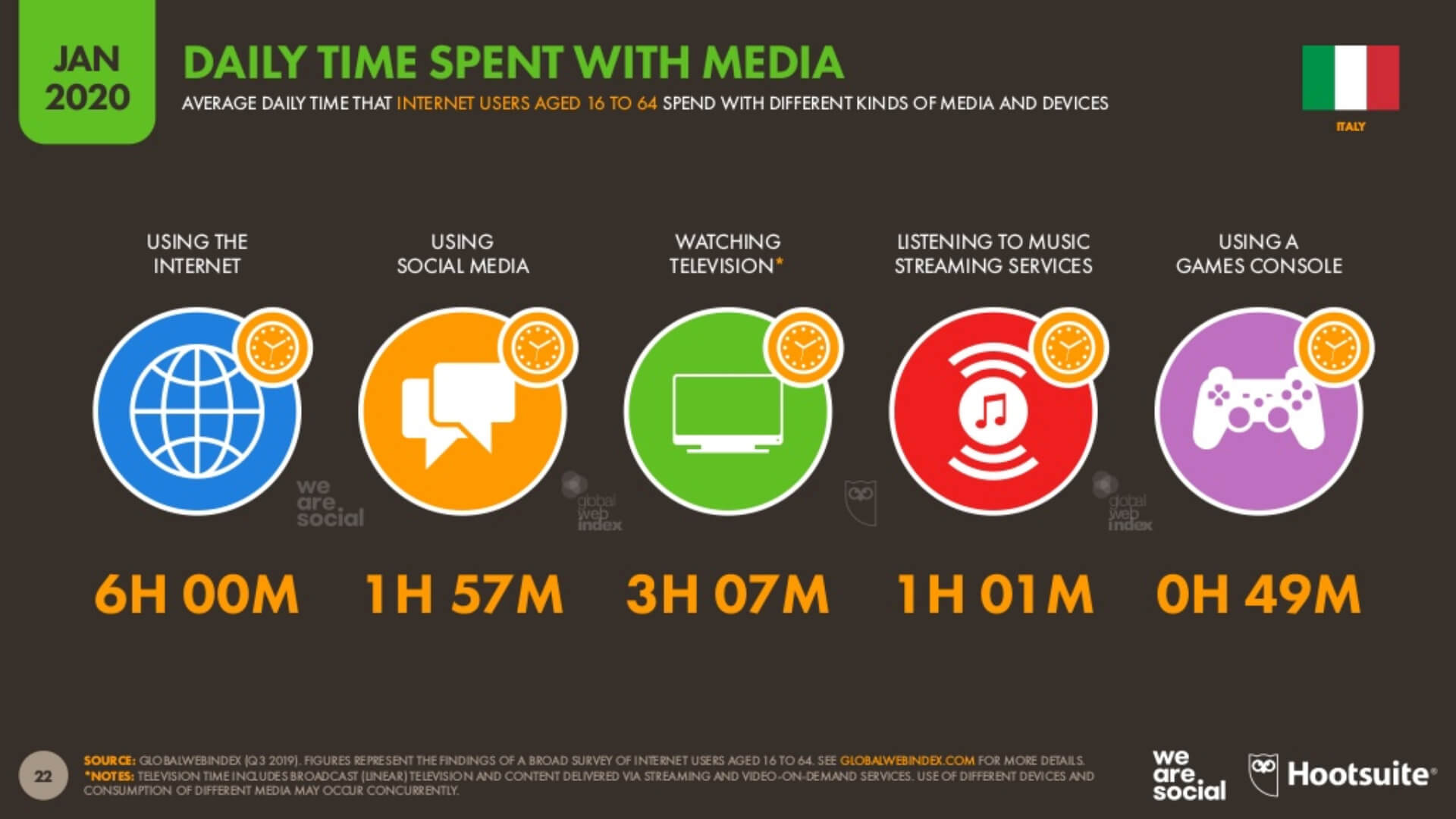 wearesocial-digital2020-italy-daily-time-compressed