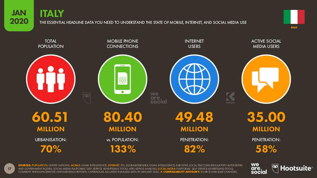 wearesocial-digital2020-italy-internet-users-compressed